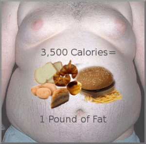 Understanding Weight Loss Basics - 5: 3,500 Calories=1 Pound of Fat