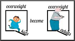 Obesity: Overweight Kids