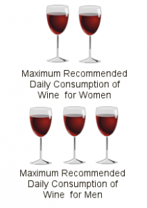 The Mediterranean Diet: Daily Wine Consumption